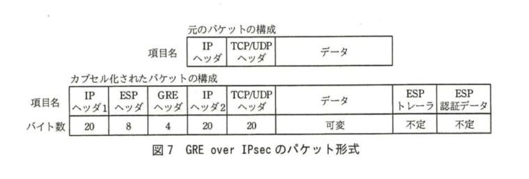 【ネスペ】トランスポートモードを採用したGRE over IPsecのパケット形式