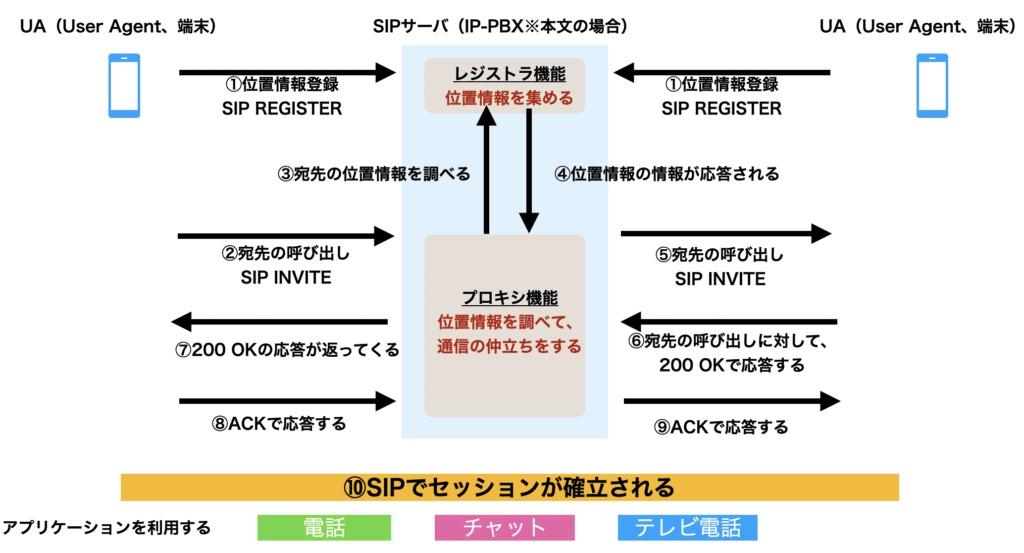 SIP通信の理解